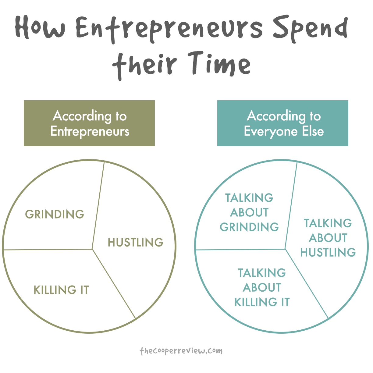 How Entrepreneurs Spend Their Time